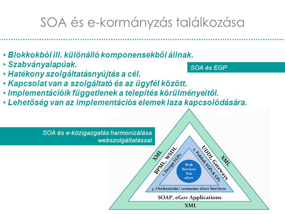 Nemzetközi e-kormányzás30 SOA és e-kormányzás találkozása SOA és e-közigazgatás harmonizálása webszolgáltatással Blokkokból ill. különálló komponensek