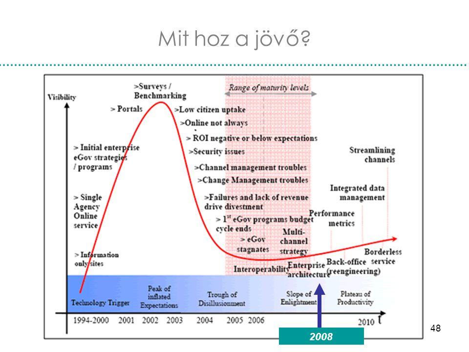 Nemzetközi e-kormányzás48 Mit hoz a jövő? 2008