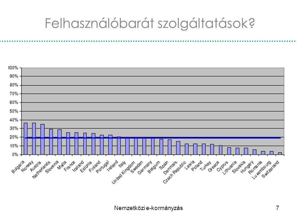 Nemzetközi e-kormányzás28 Építési engedélyezés Digitális építési hivatalok: Németországban, Hollandiában és Olaszországban.