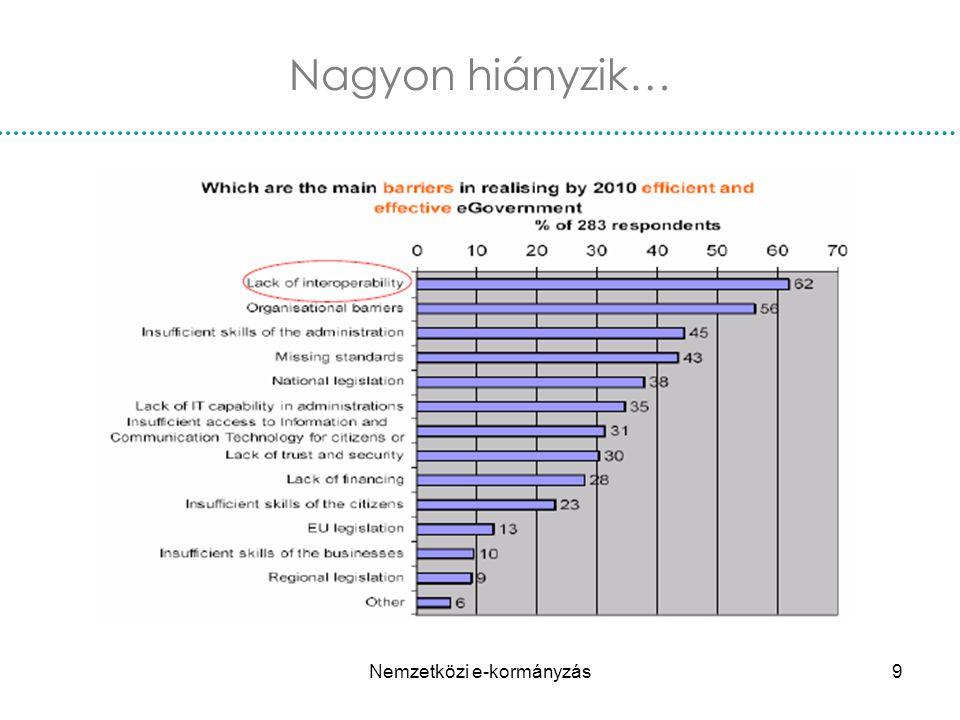 Nemzetközi e-kormányzás20 BIG FIVE 2007 Dél Korea: A legjobb és legtöbb online szolgáltatás (több mint 800 szolgáltatás).