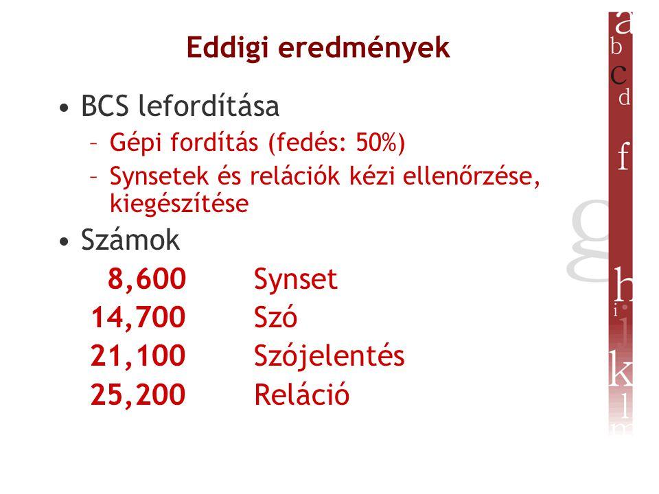 Eddigi eredmények BCS lefordítása –Gépi fordítás (fedés: 50%) –Synsetek és relációk kézi ellenőrzése, kiegészítése Számok 8,600 Synset 14,700 Szó 21,100 Szójelentés 25,200 Reláció