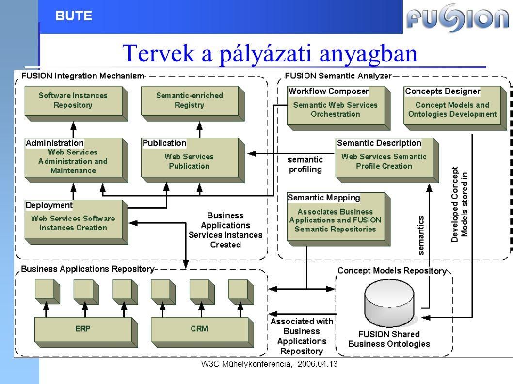 W3C Műhelykonferencia, 2006.04.13 BUTE Tervek a pályázati anyagban