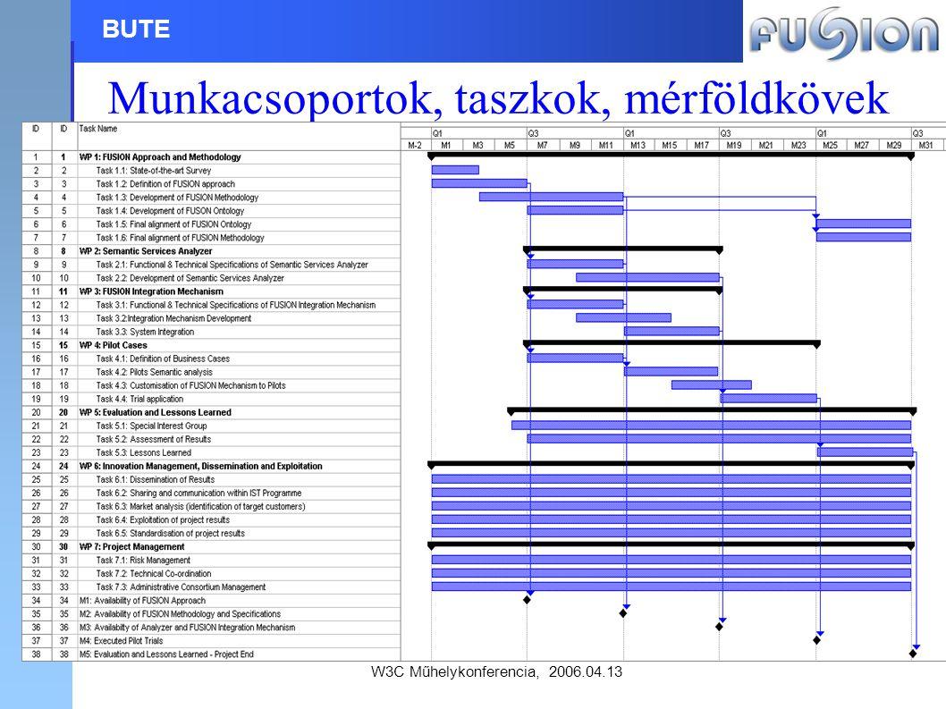 W3C Műhelykonferencia, 2006.04.13 BUTE Munkacsoportok, taszkok, mérföldkövek