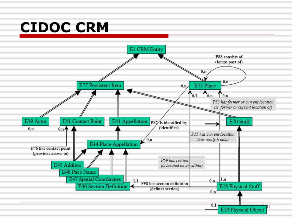 3/20 CIDOC CRM