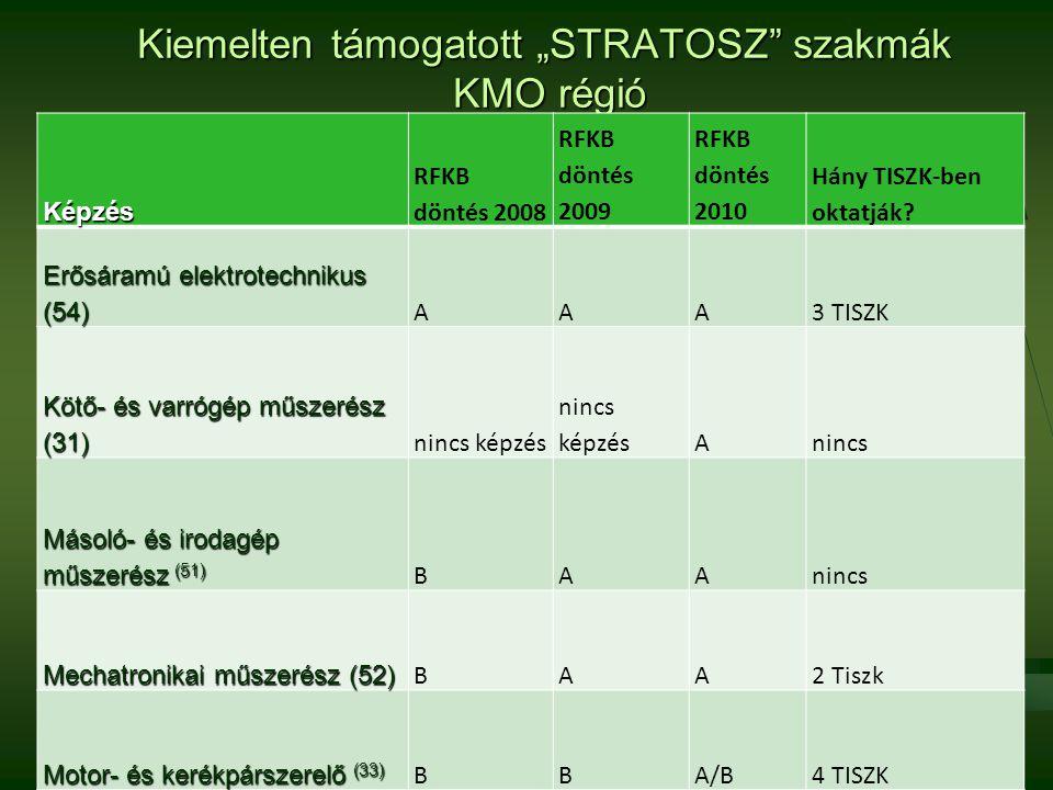"""Kiemelten támogatott """"STRATOSZ"""" szakmák KMO régió Képzés RFKB döntés 2008 RFKB döntés 2009 RFKB döntés 2010 Hány TISZK-ben oktatják? Erősáramú elektro"""