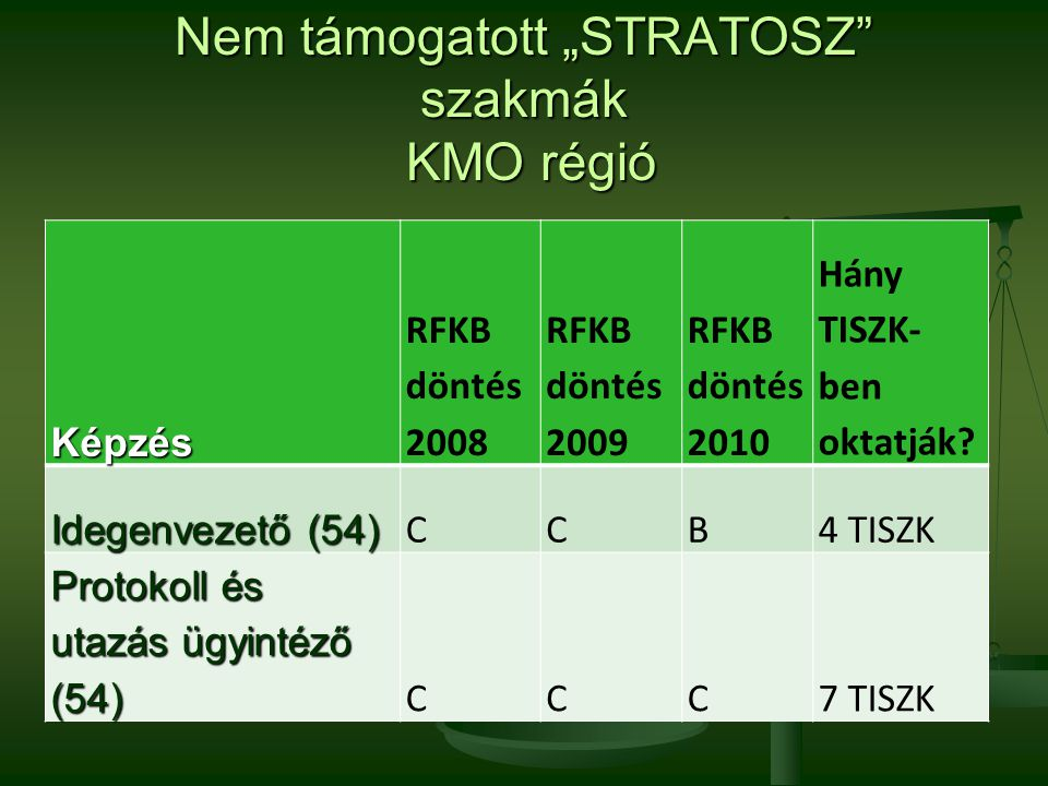 """Nem támogatott """"STRATOSZ"""" szakmák KMO régió Képzés RFKB döntés 2008 RFKB döntés 2009 RFKB döntés 2010 Hány TISZK- ben oktatják? Idegenvezető (54) CCB4"""