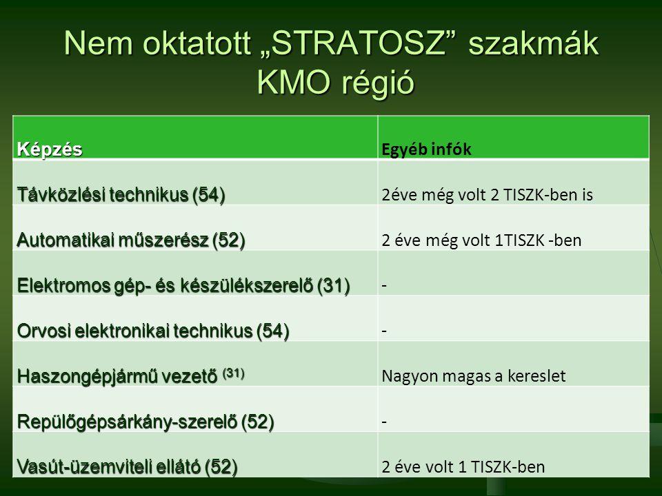 """Nem oktatott """"STRATOSZ"""" szakmák KMO régió Képzés Egyéb infók Távközlési technikus (54) 2éve még volt 2 TISZK-ben is Automatikai műszerész (52) 2 éve m"""