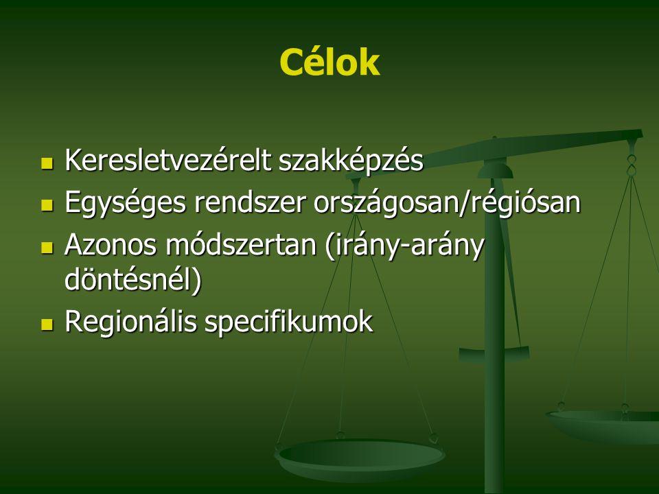 Célok Keresletvezérelt szakképzés Keresletvezérelt szakképzés Egységes rendszer országosan/régiósan Egységes rendszer országosan/régiósan Azonos módsz