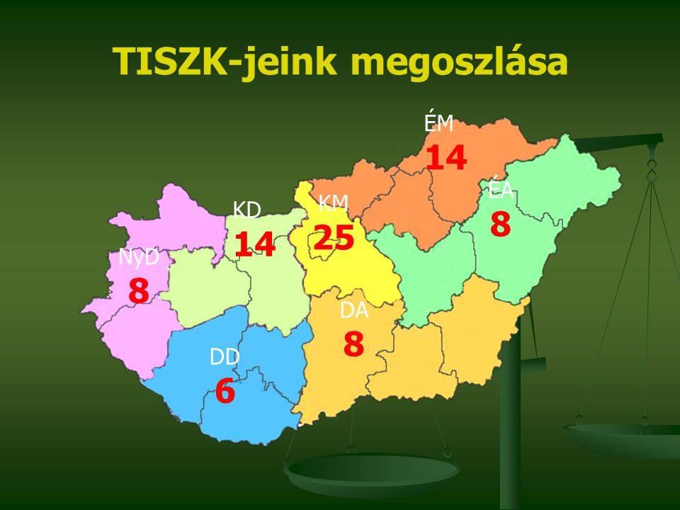 TISZK-jeink megoszlása ÉA 8 ÉM 14 DA 8 KM 25 KD 14 NyD 8 DD 6