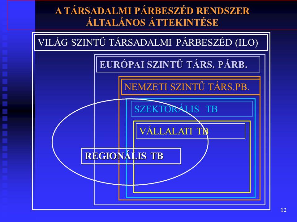 12 VILÁG SZINTŰ TÁRSADALMI PÁRBESZÉD (ILO) EURÓPAI SZINTŰ TÁRS.