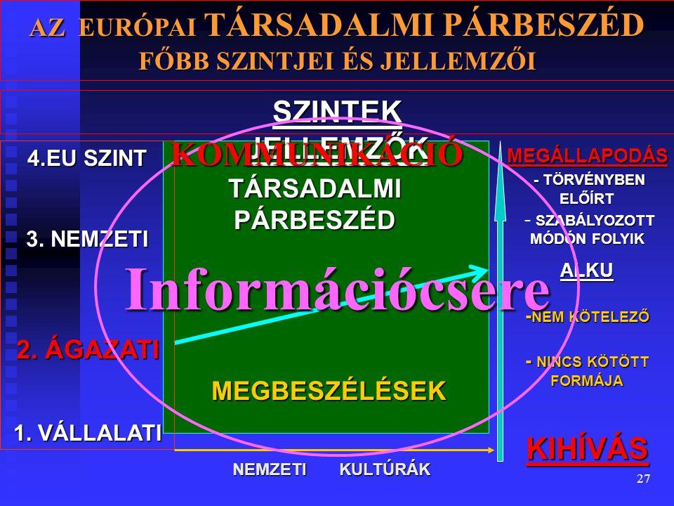 27 AZ EURÓPAI TÁRSADALMI PÁRBESZÉD FŐBB SZINTJEI ÉS JELLEMZŐI TÁRSADALMI PÁRBESZÉD MEGBESZÉLÉSEK 4.EU SZINT 3.