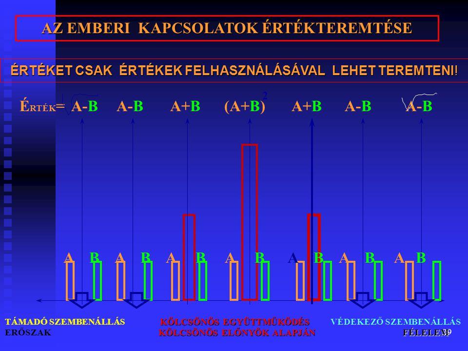 29 AZ EMBERI KAPCSOLATOK ÉRTÉKTEREMTÉSE É RTÉK = A-B A-B A+B (A+B) A+B A-B A-B KÖLCSÖNÖS EGYÜTTMŰKÖDÉS KÖLCSÖNÖS ELŐNYÖK ALAPJÁN FÉLELEM TÁMADÓ SZEMBENÁLLÁS KÖLCSÖNÖS EGYÜTTMŰKÖDÉS VÉDEKEZŐ SZEMBENÁLLÁS ERŐSZAK KÖLCSÖNÖS ELŐNYÖK ALAPJÁN FÉLELEM A B A B A B A B A B A B A B 2 ÉRTÉKET CSAK ÉRTÉKEK FELHASZNÁLÁSÁVAL LEHET TEREMTENI!