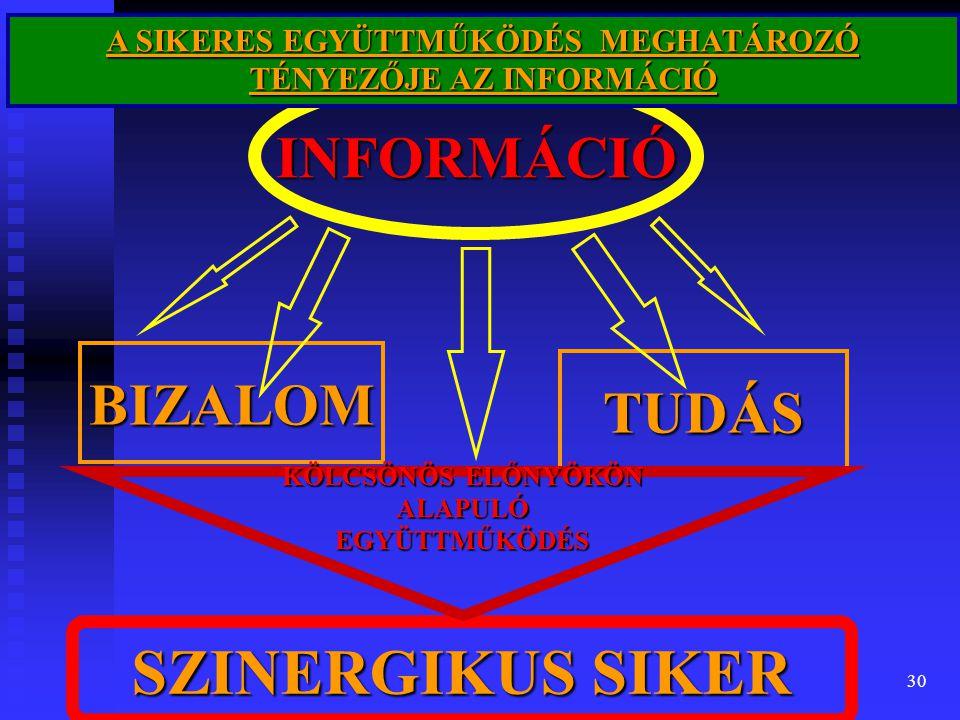 30 INFORMÁCIÓ BIZALOM TUDÁS SZINERGIKUS SIKER KÖLCSÖNÖS ELŐNYÖKÖN ALAPULÓ EGYÜTTMŰKÖDÉS A SIKERES EGYÜTTMŰKÖDÉS MEGHATÁROZÓ TÉNYEZŐJE AZ INFORMÁCIÓ