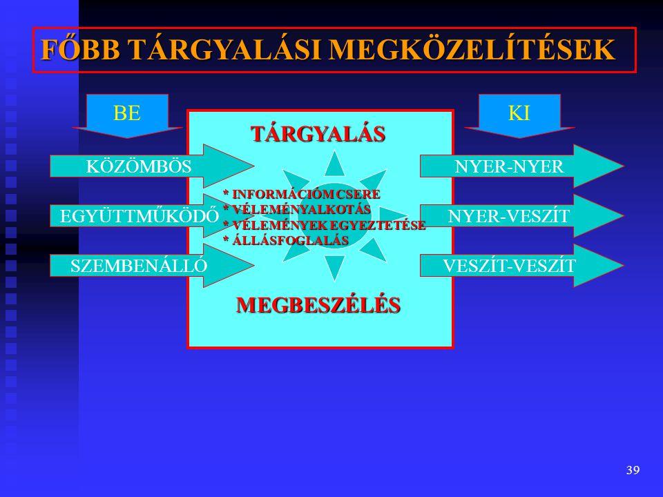 39 FŐBB TÁRGYALÁSI MEGKÖZELÍTÉSEK KÖZÖMBÖS EGYÜTTMŰKÖDŐ SZEMBENÁLLÓ TÁRGYALÁS NYER-NYER NYER-VESZÍT VESZÍT-VESZÍT BEKI MEGBESZÉLÉS * INFORMÁCIÓM CSERE * VÉLEMÉNYALKOTÁS * VÉLEMÉNYEK EGYEZTETÉSE * ÁLLÁSFOGLALÁS