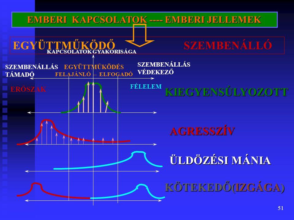 51 EGYÜTTMŰKÖDÉS FELAJÁNLÓ -- ELFOGADÓ SZEMBENÁLLÁS TÁMADÓ SZEMBENÁLLÁS VÉDEKEZŐ EMBERI KAPCSOLATOK ---- EMBERI JELLEMEK KIEGYENSÚLYOZOTT AGRESSZÍV ÜLDÖZÉSI MÁNIA KÖTEKEDŐ(IZGÁGA) ERŐSZAK FÉLELEM KAPCSOLATOK GYAKORISÁGA EGYÜTTMŰKÖDŐ SZEMBENÁLLÓ