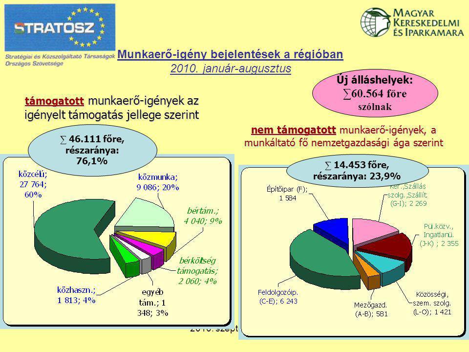 2010. szeptember 28. Munkaerő-igény bejelentések a régióban 2010.