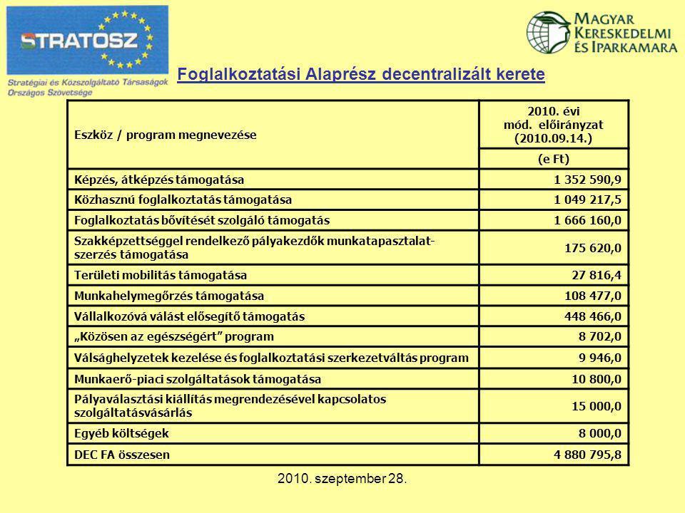 2010. szeptember 28. Foglalkoztatási Alaprész decentralizált kerete Eszköz / program megnevezése 2010. évi mód. előirányzat (2010.09.14.) (e Ft) Képzé