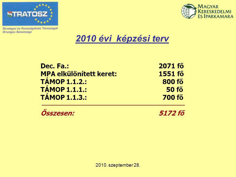 2010. szeptember 28. 2010 évi képzési terv Dec. Fa.: 2071 fő MPA elkülönített keret:1551 fő TÁMOP 1.1.2.: 800 fő TÁMOP 1.1.1.: 50 fő TÁMOP 1.1.3.: 700