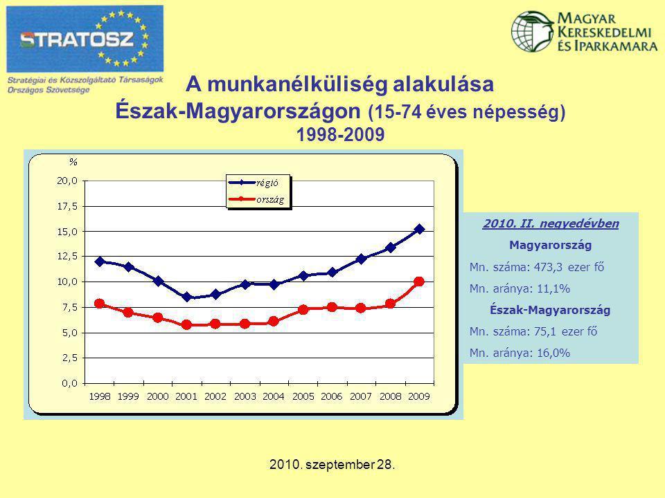 2010. szeptember 28. A munkanélküliség alakulása Észak-Magyarországon (15-74 éves népesség) 1998-2009 2010. II. negyedévben Magyarország Mn. száma: 47