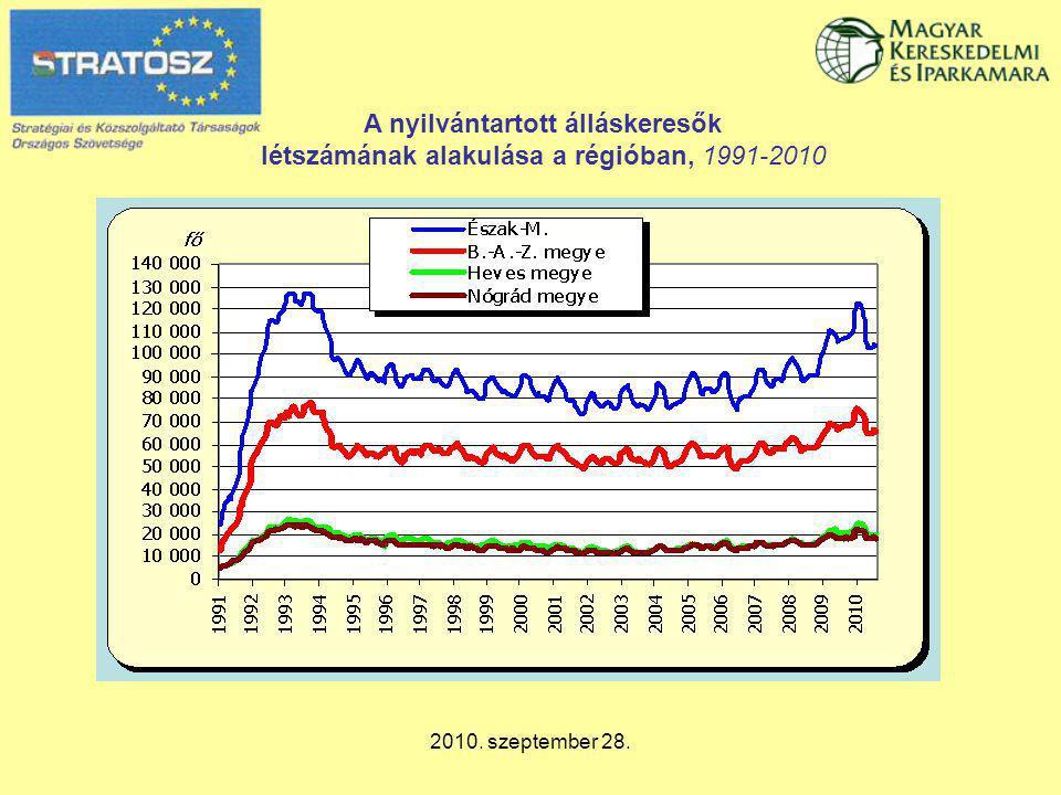 2010. szeptember 28. A nyilvántartott álláskeresők létszámának alakulása a régióban, 1991-2010