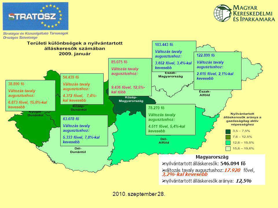 2010. szeptember 28. 103.443 fő Változás tavaly augusztushoz: 3.652 fővel, 3,4%-kal kevesebb 122.899 fő Változás tavaly augusztushoz: 2.615 fővel, 2,1
