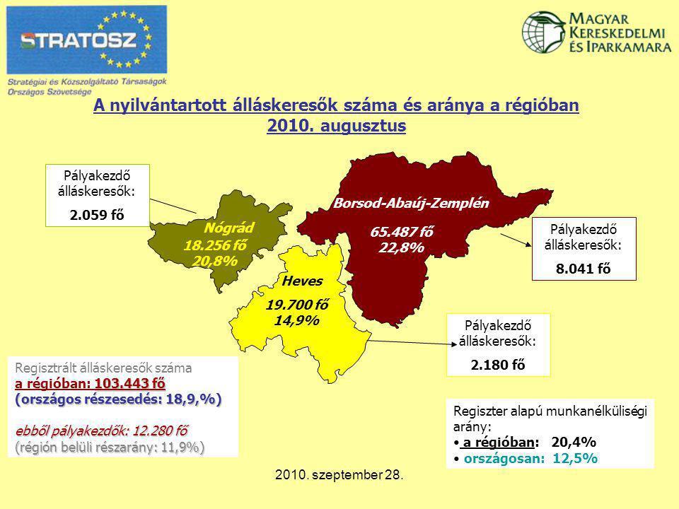 2010. szeptember 28. A nyilvántartott álláskeresők száma és aránya a régióban 2010. augusztus 65.487 fő 22,8% 19.700 fő 14,9% 18.256 fő 20,8% Heves Bo