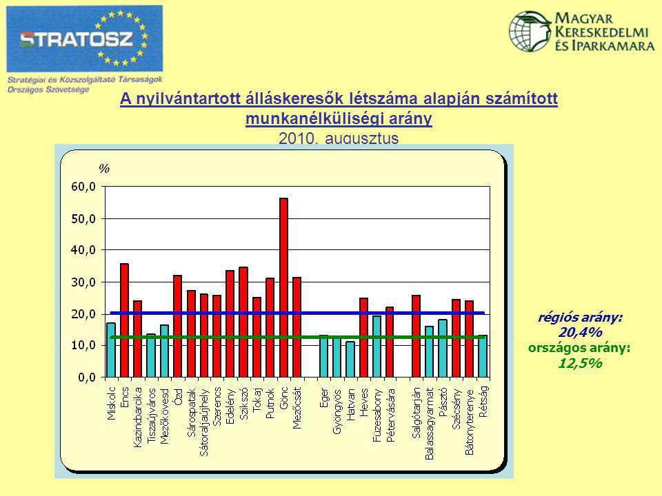 2010.szeptember 28. Nyilvántartott álláskeresők összetétele Észak-Magyarországon 2010.