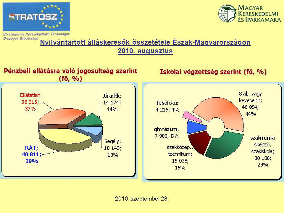 2010. szeptember 28. Nyilvántartott álláskeresők összetétele Észak-Magyarországon 2010. augusztus Pénzbeli ellátásra való jogosultság szerint (fő, %)