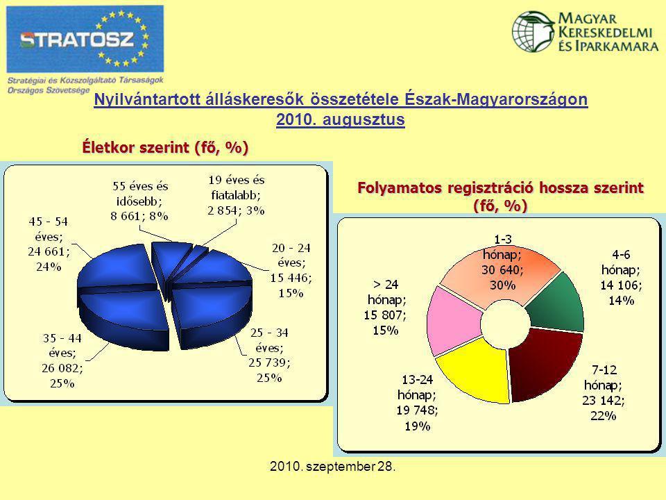 2010. szeptember 28. Nyilvántartott álláskeresők összetétele Észak-Magyarországon 2010. augusztus Életkor szerint (fő, %) Folyamatos regisztráció hoss