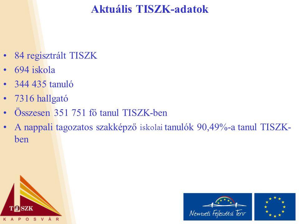84 regisztrált TISZK 694 iskola 344 435 tanuló 7316 hallgató Összesen 351 751 fő tanul TISZK-ben A nappali tagozatos szakképző iskolai tanulók 90,49%-