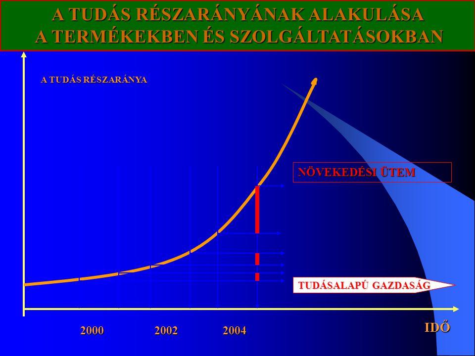 A TUDÁS RÉSZARÁNYÁNAK ALAKULÁSA A TERMÉKEKBEN ÉS SZOLGÁLTATÁSOKBAN IDŐ A TUDÁS RÉSZARÁNYA 2000 2002 2004 NÖVEKEDÉSI ÜTEM TUDÁSALAPÚ GAZDASÁG