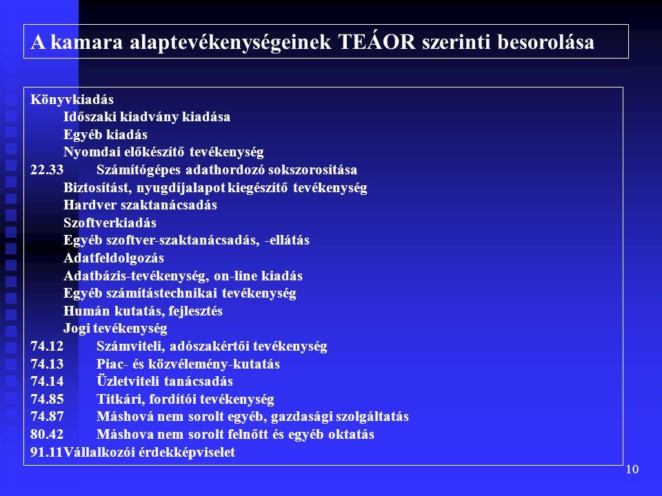 10 Könyvkiadás Időszaki kiadvány kiadása Egyéb kiadás Nyomdai előkészítő tevékenység 22.33Számítógépes adathordozó sokszorosítása Biztosítást, nyugdíjalapot kiegészítő tevékenység Hardver szaktanácsadás Szoftverkiadás Egyéb szoftver-szaktanácsadás, -ellátás Adatfeldolgozás Adatbázis-tevékenység, on-line kiadás Egyéb számítástechnikai tevékenység Humán kutatás, fejlesztés Jogi tevékenység 74.12Számviteli, adószakértői tevékenység 74.13Piac- és közvélemény-kutatás 74.14Üzletviteli tanácsadás 74.85Titkári, fordítói tevékenység 74.87Máshová nem sorolt egyéb, gazdasági szolgáltatás 80.42Máshova nem sorolt felnőtt és egyéb oktatás 91.11Vállalkozói érdekképviselet A kamara alaptevékenységeinek TEÁOR szerinti besorolása