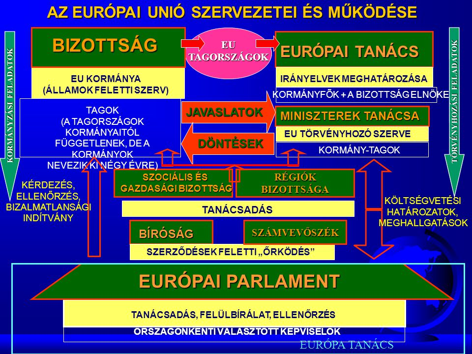 """AZ EURÓPAI UNIÓ SZERVEZETEI ÉS MŰKÖDÉSE EURÓPAI TANÁCS BIZOTTSÁG IRÁNYELVEK MEGHATÁROZÁSA KORMÁNYFÕK + A BIZOTTSÁG ELNÖKE EU TÖRVÉNYHOZÓ SZERVE KORMÁNY-TAGOK MINISZTEREK TANÁCSA EU KORMÁNYA (ÁLLAMOK FELETTI SZERV) TAGOK (A TAGORSZÁGOK KORMÁNYAITÓL FÜGGETLENEK, DE A KORMÁNYOK NEVEZIK KI NÉGY ÉVRE) SZOCIÁLIS ÉS GAZDASÁGI BIZOTTSÁG TANÁCSADÁS BÍRÓSÁG SZERZŐDÉSEK FELETTI """"ŐRKÖDÉS EURÓPAI PARLAMENT TANÁCSADÁS, FELÜLBÍRÁLAT, ELLENŐRZÉS ORSZÁGONKÉNTI VÁLASZTOTT KÉPVISELŐK JAVASLATOK DÖNTÉSEK KÖLTSÉGVETÉSI HATÁROZATOK, MEGHALLGATÁSOK KÉRDEZÉS, ELLENŐRZÉS, BIZALMATLANSÁGI INDÍTVÁNY BIZOTTSÁG EURÓPA TANÁCS RÉGIÓK BIZOTTSÁGA SZÁMVEVŐSZÉK KORMÁNYZÁSI FELADATOK TÖRVÉNYHOZÁSI FELADATOK EU TAGORSZÁGOK"""