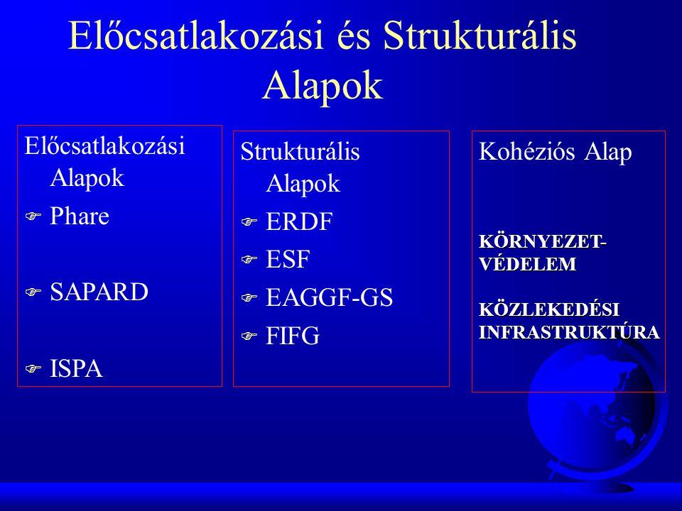 Előcsatlakozási Alapok F Phare F SAPARD F ISPA Strukturális Alapok F ERDF F ESF F EAGGF-GS F FIFG Előcsatlakozási és Strukturális Alapok Kohéziós Alap KÖRNYEZET- VÉDELEM KÖZLEKEDÉSI INFRASTRUKTÚRA