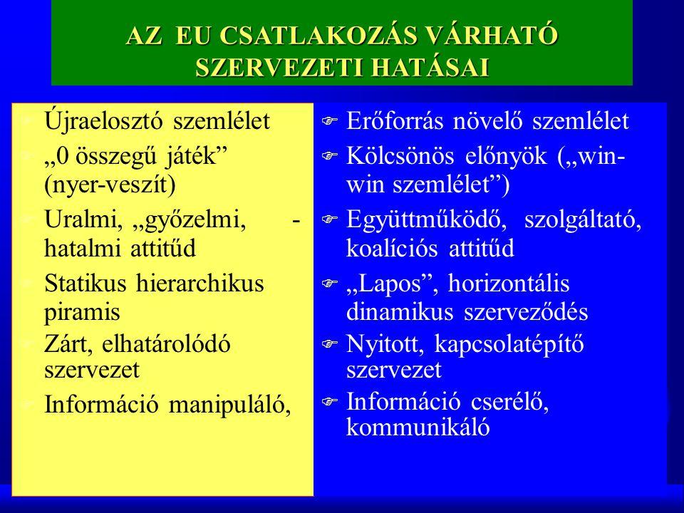 """AZ EU CSATLAKOZÁS VÁRHATÓ SZERVEZETI HATÁSAI F Újraelosztó szemlélet F """"0 összegű játék (nyer-veszít) F Uralmi, """"győzelmi,- hatalmi attitűd F Statikus hierarchikus piramis F Zárt, elhatárolódó szervezet F Információ manipuláló, F Erőforrás növelő szemlélet F Kölcsönös előnyök (""""win- win szemlélet ) F Együttműködő, szolgáltató, koalíciós attitűd F """"Lapos , horizontális dinamikus szerveződés F Nyitott, kapcsolatépítő szervezet F Információ cserélő, kommunikáló"""