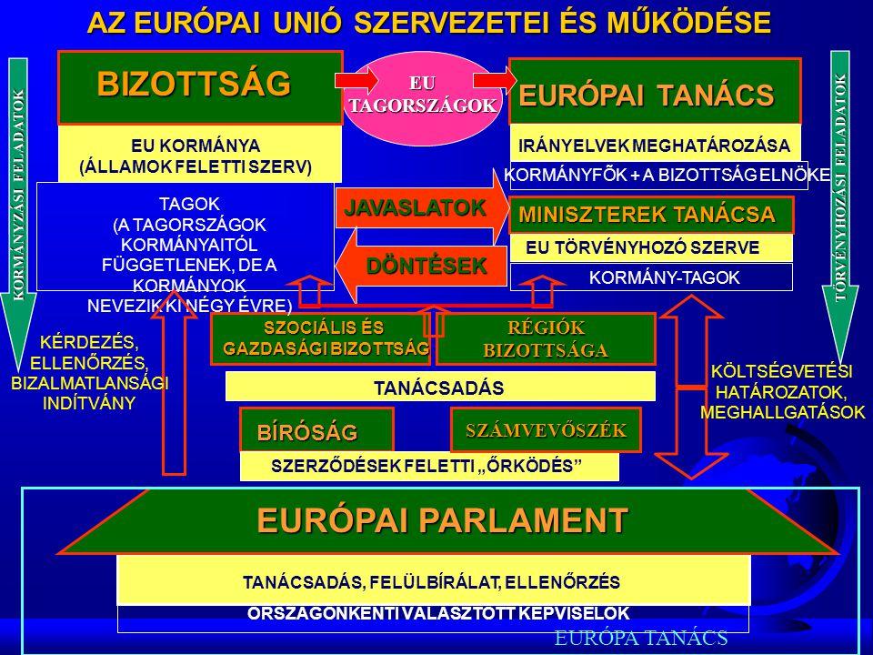 EURÓPAI TANÁCS ALAPVETŐ IRÁNYELVEK MEGHATÁROZÁSA ÁLLAM-, ÉS KORMÁNYFÕK + A BIZOTTSÁG ELNÖKE Az EU működését meghatározó végső döntéseket a tagállamok állam-, és kormányfői hozták meg az Európai Tanács keretében, amelynek ülésén a Bizottság elnöke is részt vesz.