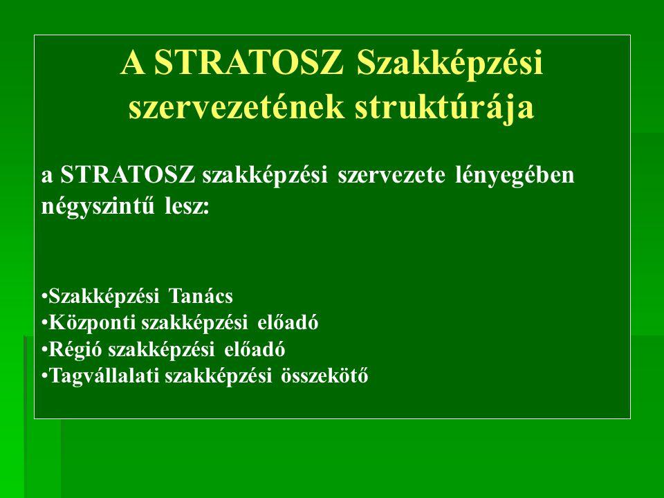 Szakképzési Tanács A STRATOSZ Szakképzési Tanácsa, amely a STRATOSZ által a különböző országos és régió szintű szakképzési testületekbe delegált szakértőkből áll, a STRATOSZ legfelsőbb, közvetlen az Elnökség mellé rendet testület, melynek az alábbi feladatai vannak: Összegzi, és a STRATOSZ területére, konkretizálja a szakképzés országos és régiószintű információkat és intézkedéseket, Évente értékeli a STRATOSZ szakképzési munkáját, (és ennek alapján) Javaslatokkal él az Elnökség felé a szakképzés területén teendő átfogó intézkedésekre