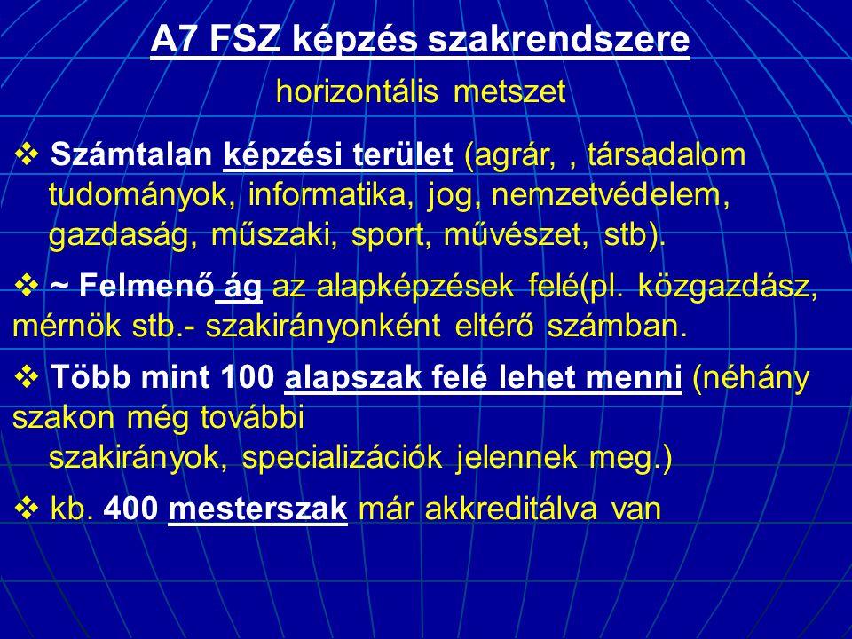 A7 FSZ képzés szakrendszere horizontális metszet  Számtalan képzési terület (agrár,, társadalom tudományok, informatika, jog, nemzetvédelem, gazdaság