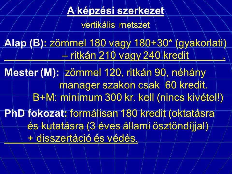 A képzési szerkezet vertikális metszet Alap (B): zömmel 180 vagy 180+30* (gyakorlati) – ritkán 210 vagy 240 kredit. Mester (M): zömmel 120, ritkán 90,
