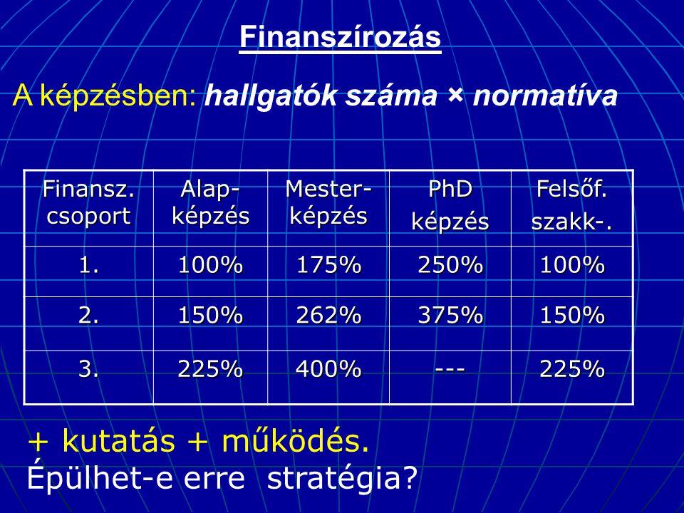 Finanszírozás A képzésben: hallgatók száma × normatíva Finansz. csoport Alap- képzés Mester- képzés PhDképzésFelsőf.szakk-. 1.100%175%250%100% 2.150%2