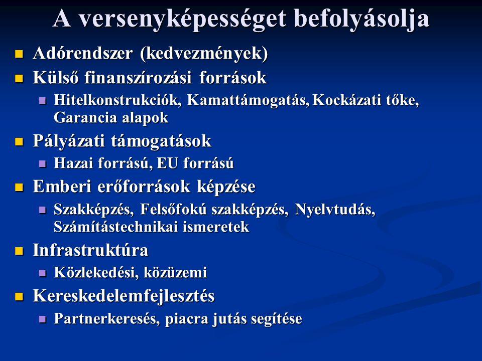 A versenyképességet befolyásolja Adórendszer (kedvezmények) Adórendszer (kedvezmények) Külső finanszírozási források Külső finanszírozási források Hitelkonstrukciók, Kamattámogatás, Kockázati tőke, Garancia alapok Hitelkonstrukciók, Kamattámogatás, Kockázati tőke, Garancia alapok Pályázati támogatások Pályázati támogatások Hazai forrású, EU forrású Hazai forrású, EU forrású Emberi erőforrások képzése Emberi erőforrások képzése Szakképzés, Felsőfokú szakképzés, Nyelvtudás, Számítástechnikai ismeretek Szakképzés, Felsőfokú szakképzés, Nyelvtudás, Számítástechnikai ismeretek Infrastruktúra Infrastruktúra Közlekedési, közüzemi Közlekedési, közüzemi Kereskedelemfejlesztés Kereskedelemfejlesztés Partnerkeresés, piacra jutás segítése Partnerkeresés, piacra jutás segítése