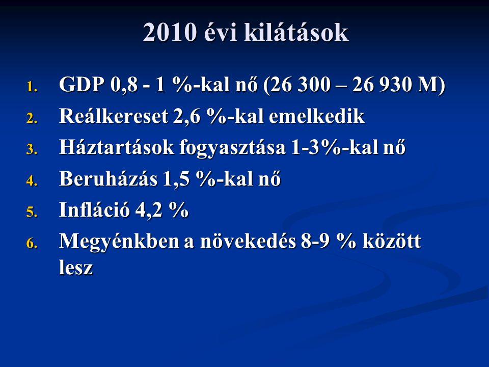 2010 évi kilátások 1. GDP 0,8 - 1 %-kal nő (26 300 – 26 930 M) 2.