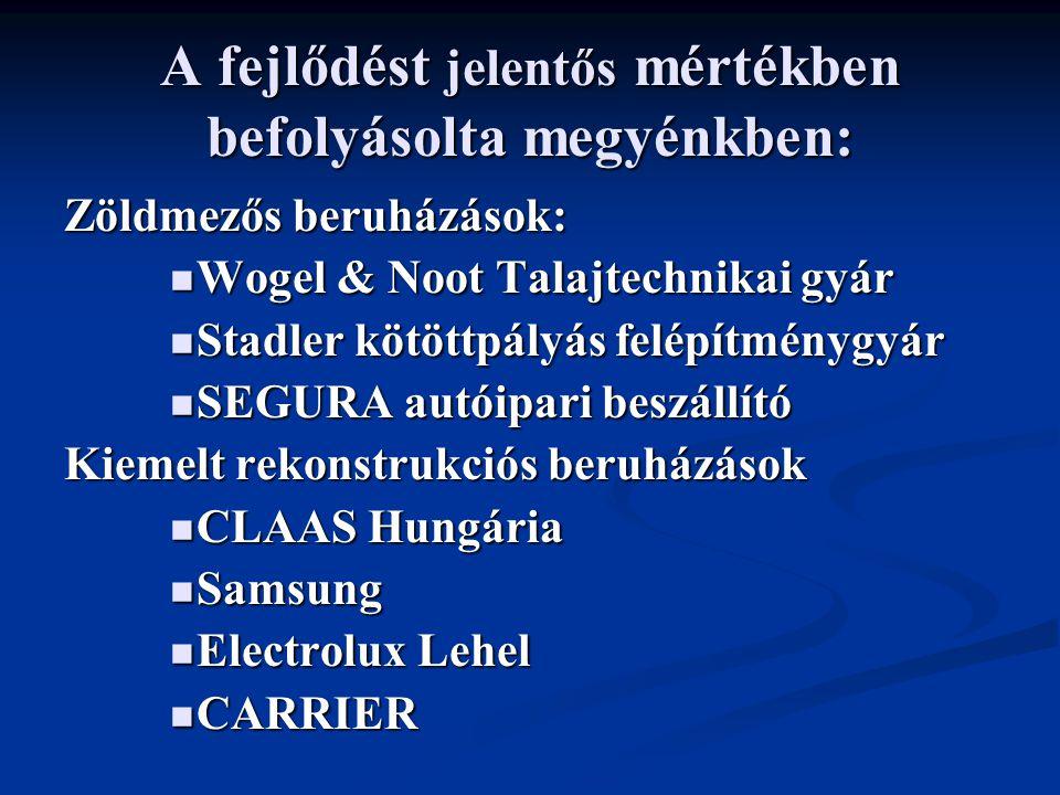 A fejlődést jelentős mértékben befolyásolta megyénkben: Zöldmezős beruházások: Wogel & Noot Talajtechnikai gyár Wogel & Noot Talajtechnikai gyár Stadler kötöttpályás felépítménygyár Stadler kötöttpályás felépítménygyár SEGURA autóipari beszállító SEGURA autóipari beszállító Kiemelt rekonstrukciós beruházások CLAAS Hungária CLAAS Hungária Samsung Samsung Electrolux Lehel Electrolux Lehel CARRIER CARRIER