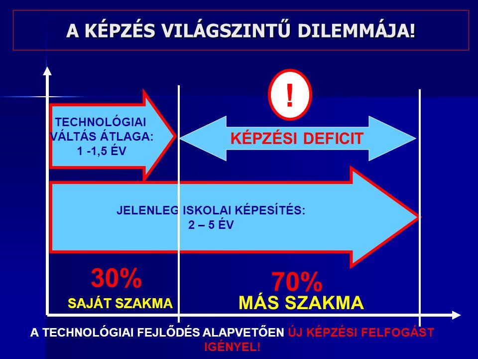 TECHNOLÓGIAI VÁLTÁS ÁTLAGA: 1 -1,5 ÉV JELENLEG ISKOLAI KÉPESÍTÉS: 2 – 5 ÉV A KÉPZÉS VILÁGSZINTŰ DILEMMÁJA.