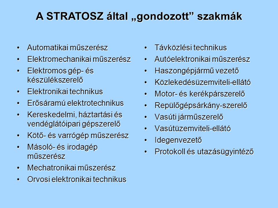 """A STRATOSZ által """"gondozott szakmák Automatikai műszerészAutomatikai műszerész Elektromechanikai műszerészElektromechanikai műszerész Elektromos gép- és készülékszerelőElektromos gép- és készülékszerelő Elektronikai technikusElektronikai technikus Erősáramú elektrotechnikusErősáramú elektrotechnikus Kereskedelmi, háztartási és vendéglátóipari gépszerelőKereskedelmi, háztartási és vendéglátóipari gépszerelő Kötő- és varrógép műszerészKötő- és varrógép műszerész Másoló- és irodagép műszerészMásoló- és irodagép műszerész Mechatronikai műszerészMechatronikai műszerész Orvosi elektronikai technikusOrvosi elektronikai technikus Távközlési technikusTávközlési technikus Autóelektronikai műszerészAutóelektronikai műszerész Haszongépjármű vezetőHaszongépjármű vezető Közlekedésüzemviteli-ellátóKözlekedésüzemviteli-ellátó Motor- és kerékpárszerelőMotor- és kerékpárszerelő Repülőgépsárkány-szerelőRepülőgépsárkány-szerelő Vasúti járműszerelőVasúti járműszerelő Vasútüzemviteli-ellátóVasútüzemviteli-ellátó IdegenvezetőIdegenvezető Protokoll és utazásügyintézőProtokoll és utazásügyintéző"""