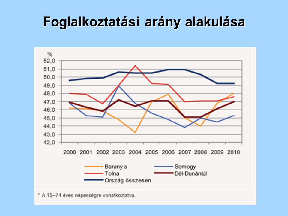 Foglalkoztatási arány alakulása