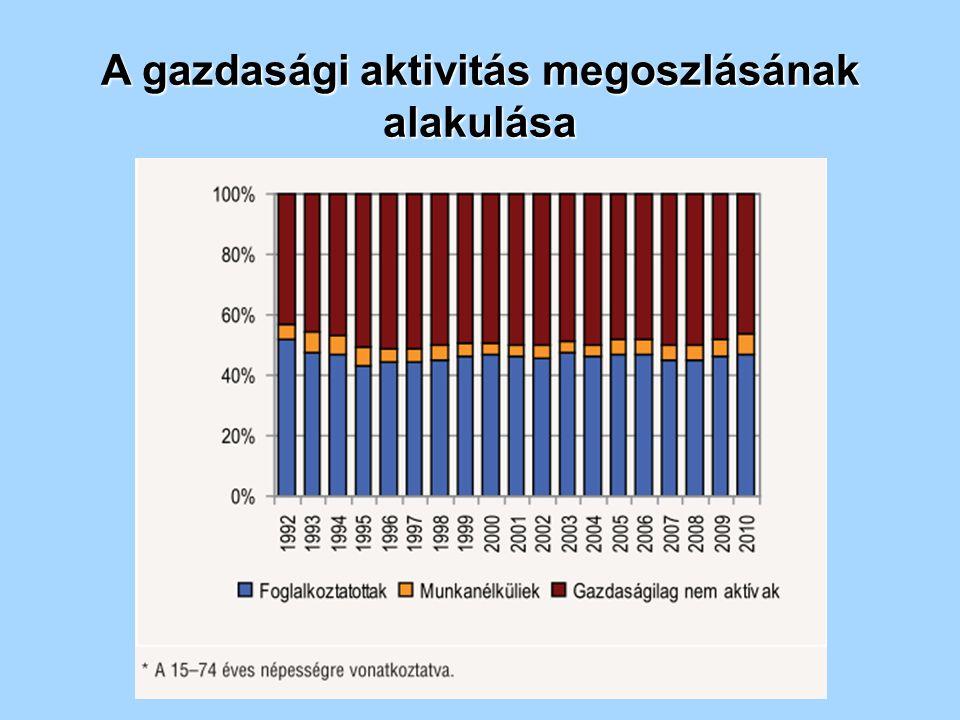 A gazdasági aktivitás megoszlásának alakulása