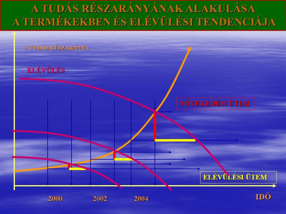 A TUDÁS RÉSZARÁNYÁNAK ALAKULÁSA A TERMÉKEKBEN ÉS ELÉVÜLÉSI TENDENCIÁJA IDŐ A TUDÁS RÉSZARÁNYA 2000 2002 2004 NÖVEKEDÉSI ÜTEM ELÉVÜLÉSI ÜTEM ELÉVÜLÉS