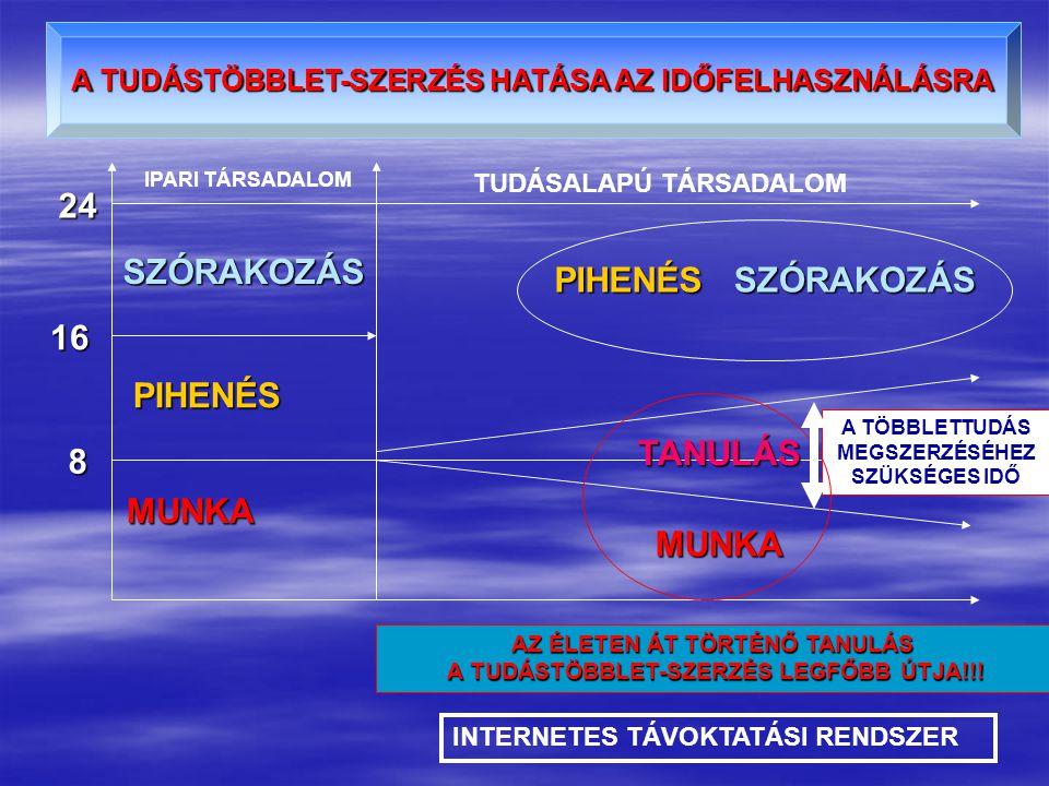A TUDÁSTÖBBLET-SZERZÉS HATÁSA AZ IDŐFELHASZNÁLÁSRA 8 16 24 MUNKA PIHENÉS SZÓRAKOZÁS MUNKA TANULÁS A TÖBBLETTUDÁS MEGSZERZÉSÉHEZ SZÜKSÉGES IDŐ PIHENÉSSZÓRAKOZÁS IPARI TÁRSADALOM TUDÁSALAPÚ TÁRSADALOM AZ ÉLETEN ÁT TÖRTÉNŐ TANULÁS A TUDÁSTÖBBLET-SZERZÉS LEGFŐBB ÚTJA!!.