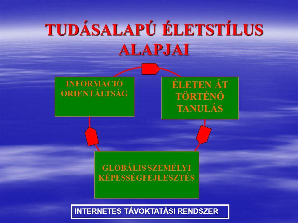INFORMÁCIÓ ORIENTÁLTSÁG ÉLETEN ÁT TÖRTÉNŐ TANULÁS GLOBÁLIS SZEMÉLYI KÉPESSÉGFEJLESZTÉS TUDÁSALAPÚ ÉLETSTÍLUS ALAPJAI INTERNETES TÁVOKTATÁSI RENDSZER